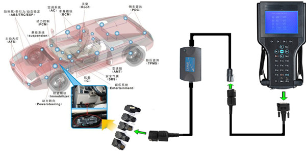 GM Tech2 with Candi Connect to Car
